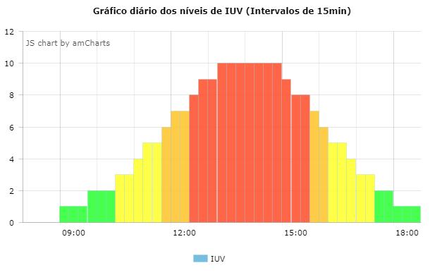 IUVSenseGraph